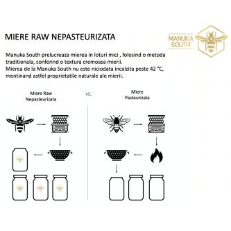Miere de Manuka Premium Manuka South ®, UMF®28+ (MGO 1472+), 250gr